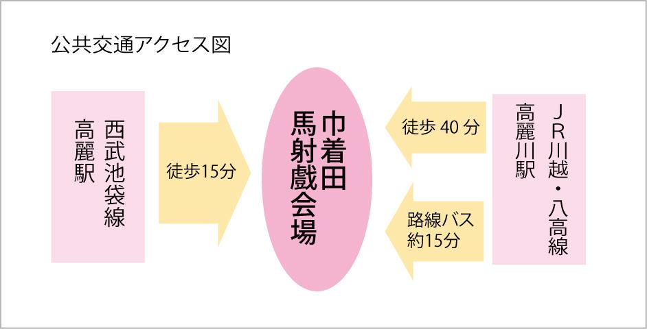 公共交通アクセス図